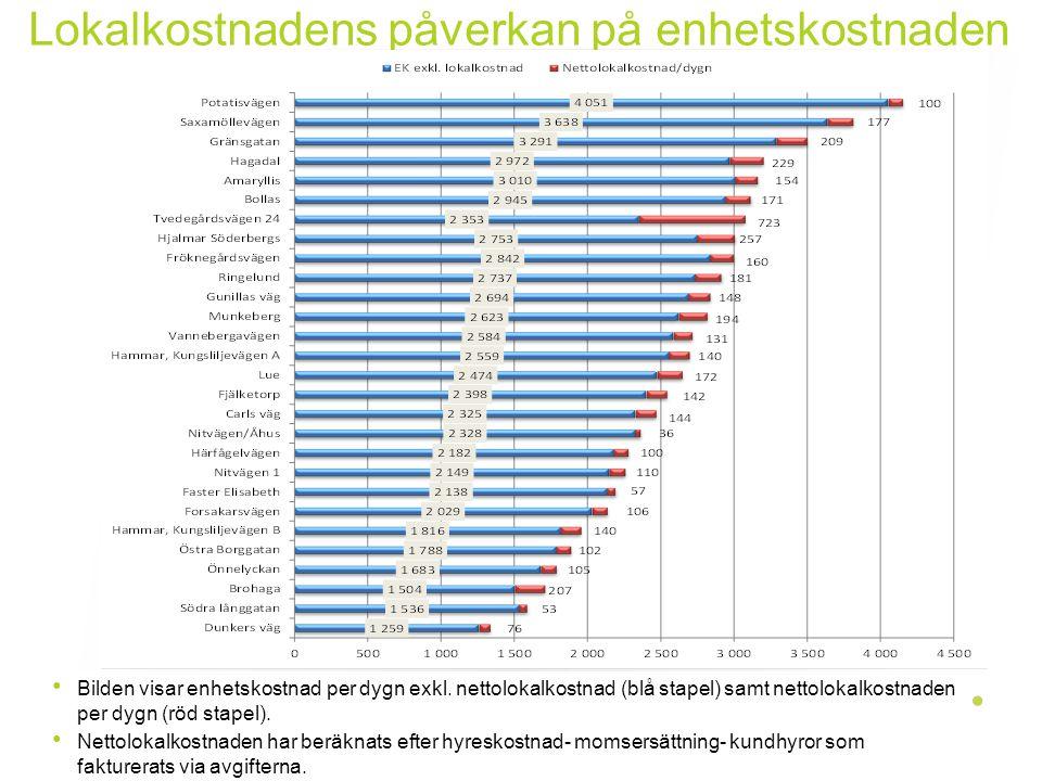 Lokalkostnadens påverkan på enhetskostnaden Bilden visar enhetskostnad per dygn exkl. nettolokalkostnad (blå stapel) samt nettolokalkostnaden per dygn
