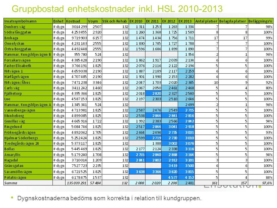 Gruppbostad enhetskostnader inkl. HSL 2010-2013 Dygnskostnaderna bedöms som korrekta i relation till kundgruppen.