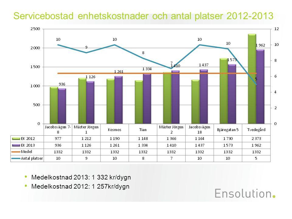 Servicebostad enhetskostnader och antal platser 2012-2013 Medelkostnad 2013: 1 332 kr/dygn Medelkostnad 2012: 1 257kr/dygn