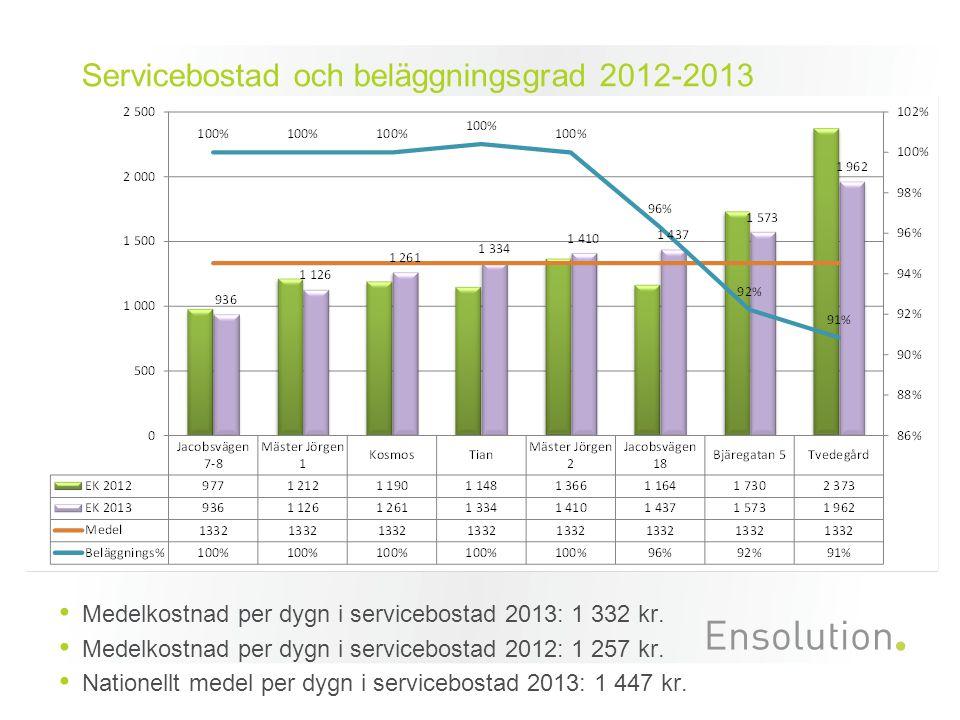 Medelkostnad per dygn i servicebostad 2013: 1 332 kr. Medelkostnad per dygn i servicebostad 2012: 1 257 kr. Nationellt medel per dygn i servicebostad