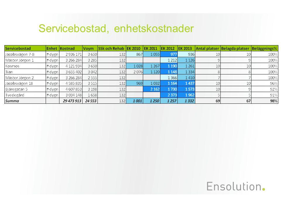 Servicebostad, enhetskostnader