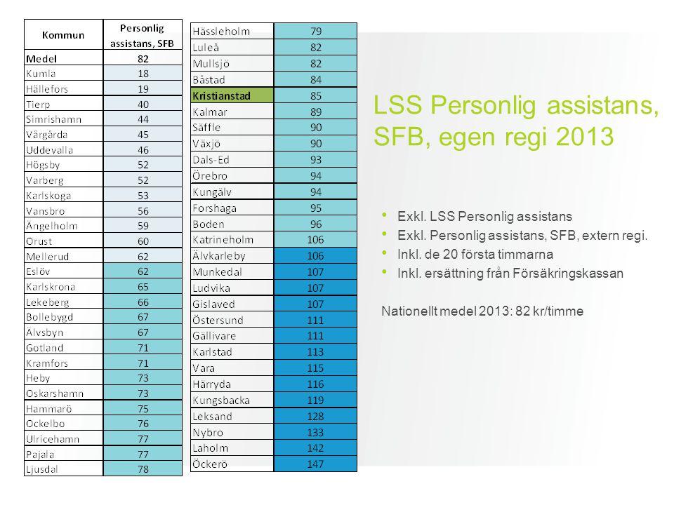 LSS Personlig assistans, SFB, egen regi 2013 Exkl. LSS Personlig assistans Exkl. Personlig assistans, SFB, extern regi. Inkl. de 20 första timmarna In