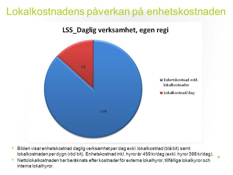 Lokalkostnadens påverkan på enhetskostnaden Bilden visar enhetskostnad daglig verksamhet per dag exkl. lokalkostnad (blå bit) samt lokalkostnaden per