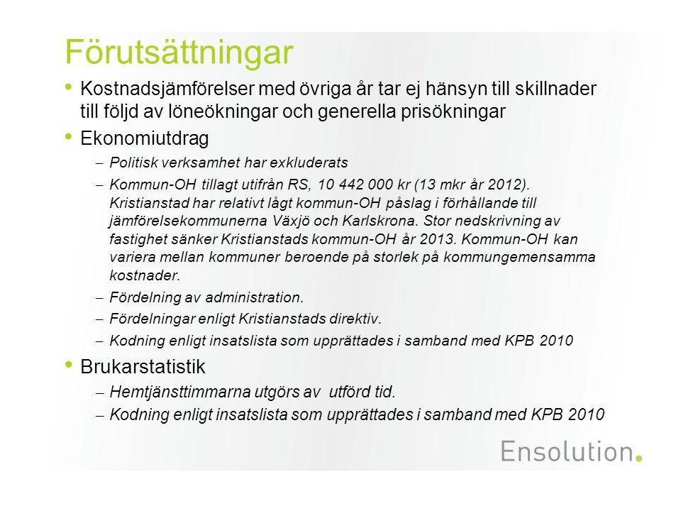 Enhets- kostnader gruppbostad LSS 2013 Medelkostnad gruppbostäder uppgår till 2 481 kr/dygn inkl.