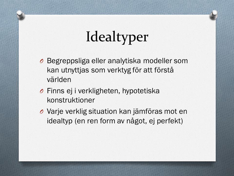 Idealtyper O Begreppsliga eller analytiska modeller som kan utnyttjas som verktyg för att förstå världen O Finns ej i verkligheten, hypotetiska konstr