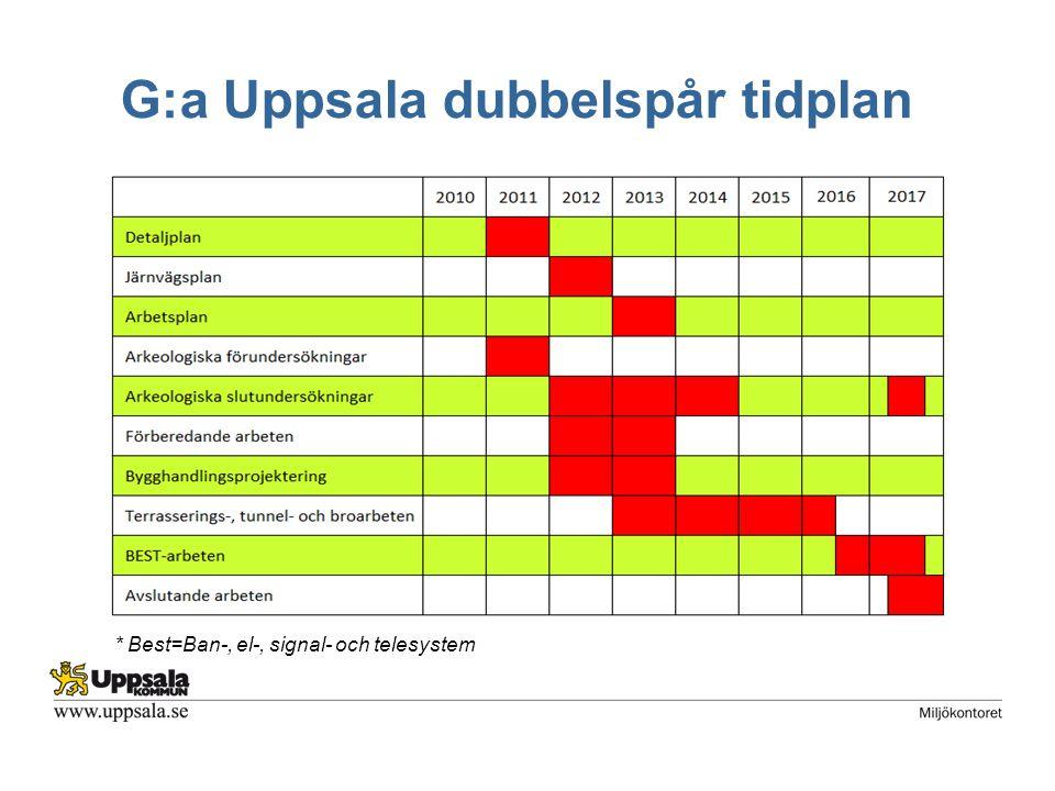 G:a Uppsala dubbelspår tidplan * Best=Ban-, el-, signal- och telesystem