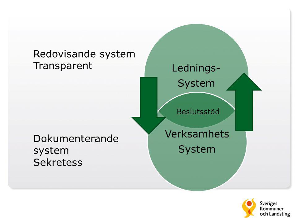 Lednings- System Verksamhets System Redovisande system Transparent Dokumenterande system Sekretess Beslutsstöd