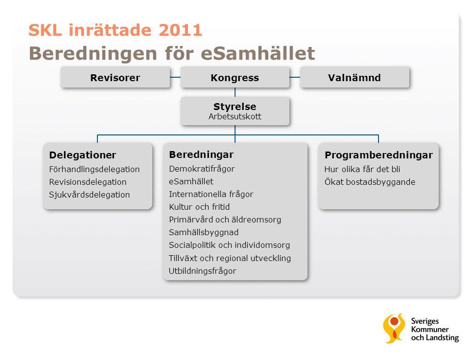 SKL inrättade 2011 Beredningen för eSamhället Beredningar Demokratifrågor eSamhället Internationella frågor Kultur och fritid Primärvård och äldreomso