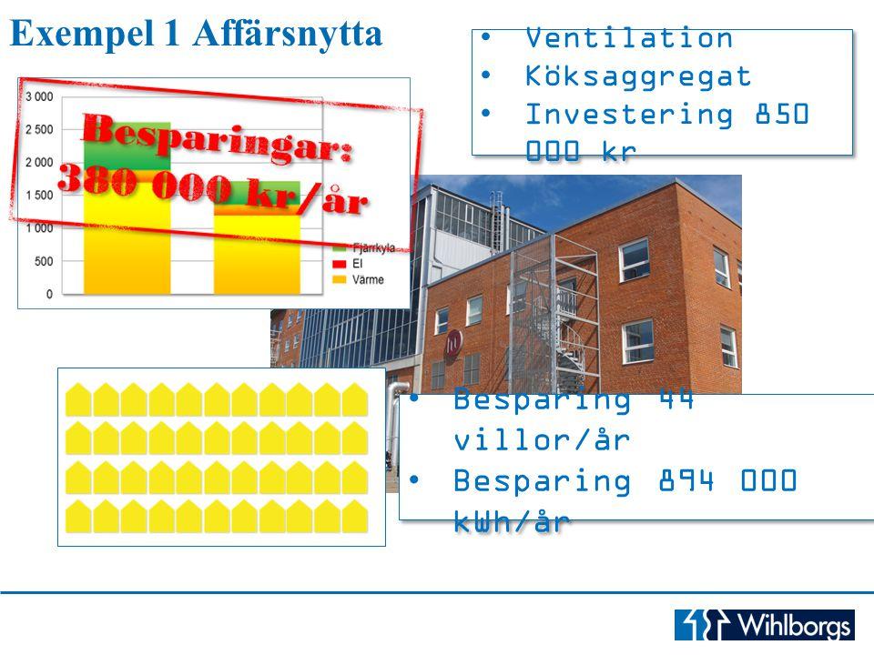 Exempel 1 Affärsnytta Ventilation Köksaggregat Investering 850 000 kr Ventilation Köksaggregat Investering 850 000 kr Besparing 44 villor/år Besparing