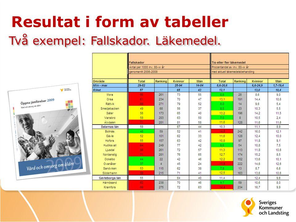Resultat i form av tabeller Två exempel: Fallskador. Läkemedel.