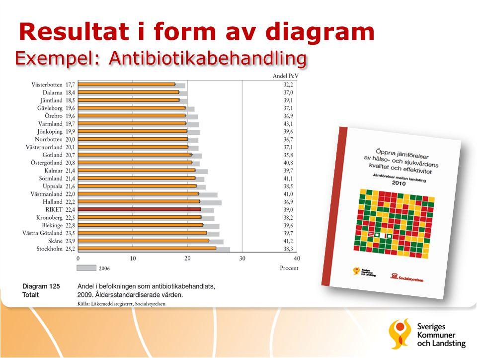 Resultat i form av diagram Exempel: Antibiotikabehandling
