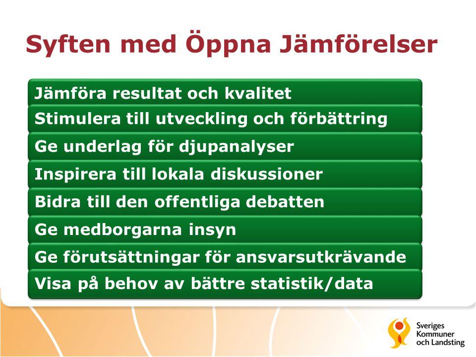 Syften med Öppna Jämförelser Jämföra resultat och kvalitetStimulera till utveckling och förbättringGe underlag för djupanalyserInspirera till lokala d
