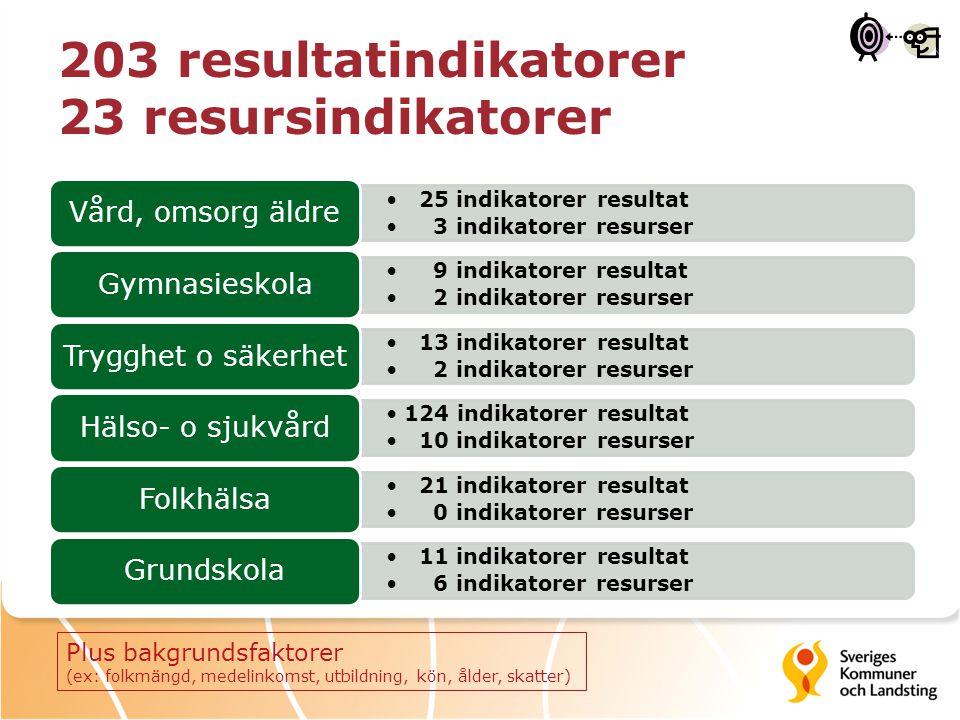 203 resultatindikatorer 23 resursindikatorer 25 indikatorer resultat 3 indikatorer resurser Vård, omsorg äldre 9 indikatorer resultat 2 indikatorer resurser Gymnasieskola 13 indikatorer resultat 2 indikatorer resurser Trygghet o säkerhet 124 indikatorer resultat 10 indikatorer resurser Hälso- o sjukvård 21 indikatorer resultat 0 indikatorer resurser Folkhälsa 11 indikatorer resultat 6 indikatorer resurser Grundskola Plus bakgrundsfaktorer (ex: folkmängd, medelinkomst, utbildning, kön, ålder, skatter)