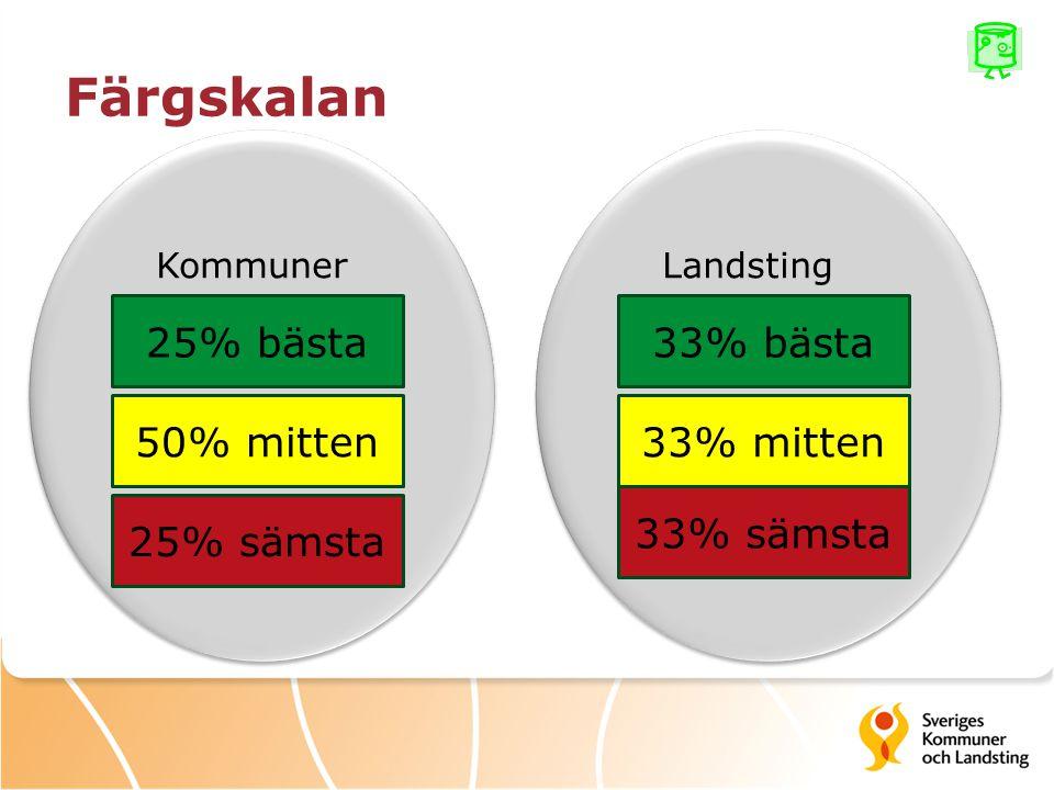 Färgskalan 25% bästa 50% mitten 25% sämsta KommunerLandsting 33% bästa 33% mitten 33% sämsta