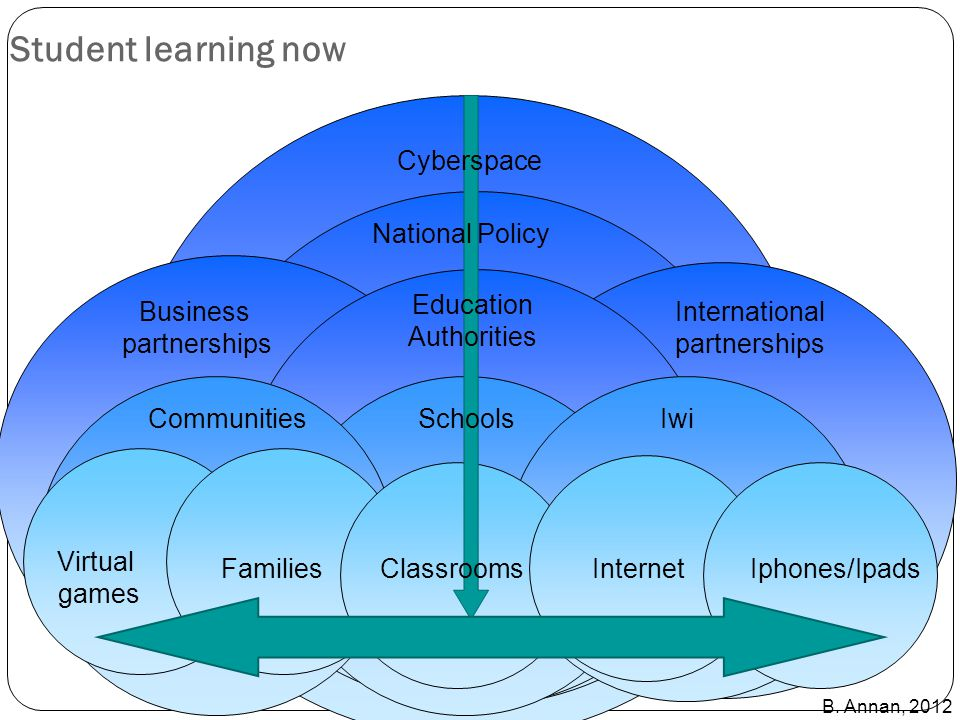 Student learning now Communities ClassroomsFamiliesInternetIphones/Ipads Virtual games Schools Education Authorities National Policy Iwi Cyberspace In