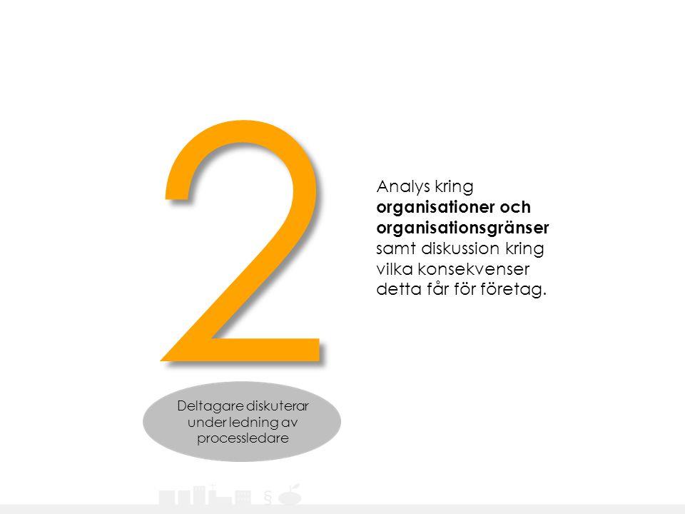 Analys kring organisationer och organisationsgränser samt diskussion kring vilka konsekvenser detta får för företag. 2 Deltagare diskuterar under ledn