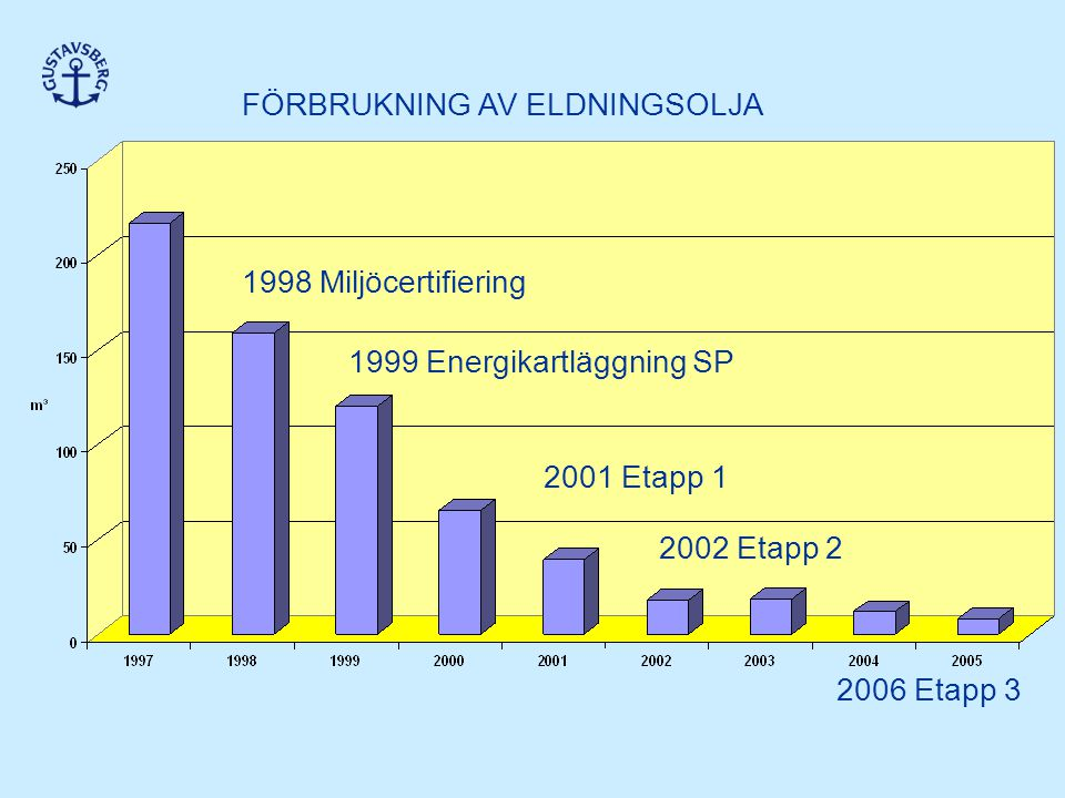 1998 Miljöcertifiering 1999 Energikartläggning SP 2002 Etapp 2 2006 Etapp 3 FÖRBRUKNING AV ELDNINGSOLJA 2001 Etapp 1