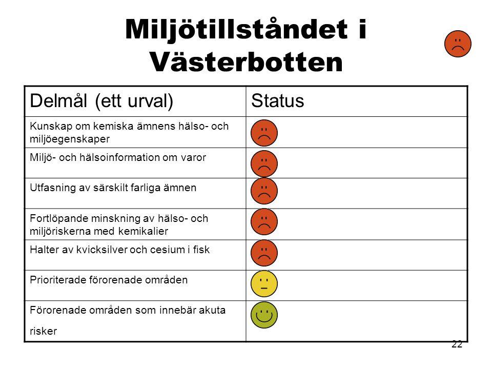 22 Miljötillståndet i Västerbotten Delmål (ett urval)Status Kunskap om kemiska ämnens hälso- och miljöegenskaper Miljö- och hälsoinformation om varor
