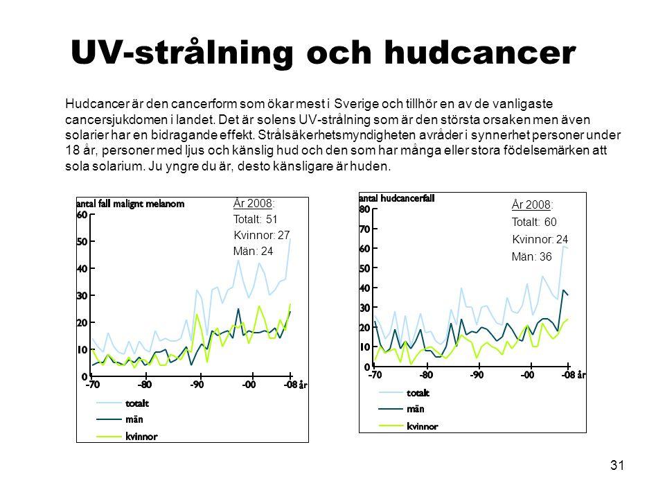 31 UV-strålning och hudcancer Hudcancer är den cancerform som ökar mest i Sverige och tillhör en av de vanligaste cancersjukdomen i landet. Det är sol