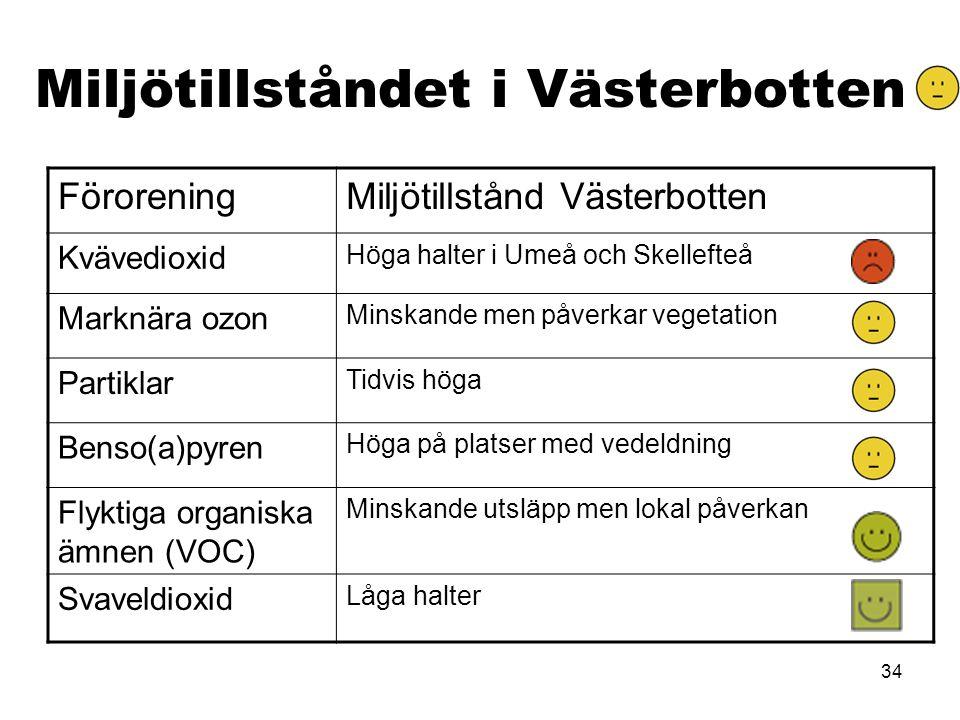 34 Miljötillståndet i Västerbotten FöroreningMiljötillstånd Västerbotten Kvävedioxid Höga halter i Umeå och Skellefteå Marknära ozon Minskande men påv