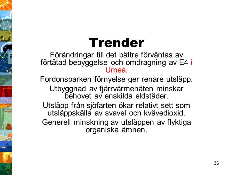 36 Trender Förändringar till det bättre förväntas av förtätad bebyggelse och omdragning av E4 i Umeå. Fordonsparken förnyelse ger renare utsläpp. Utby