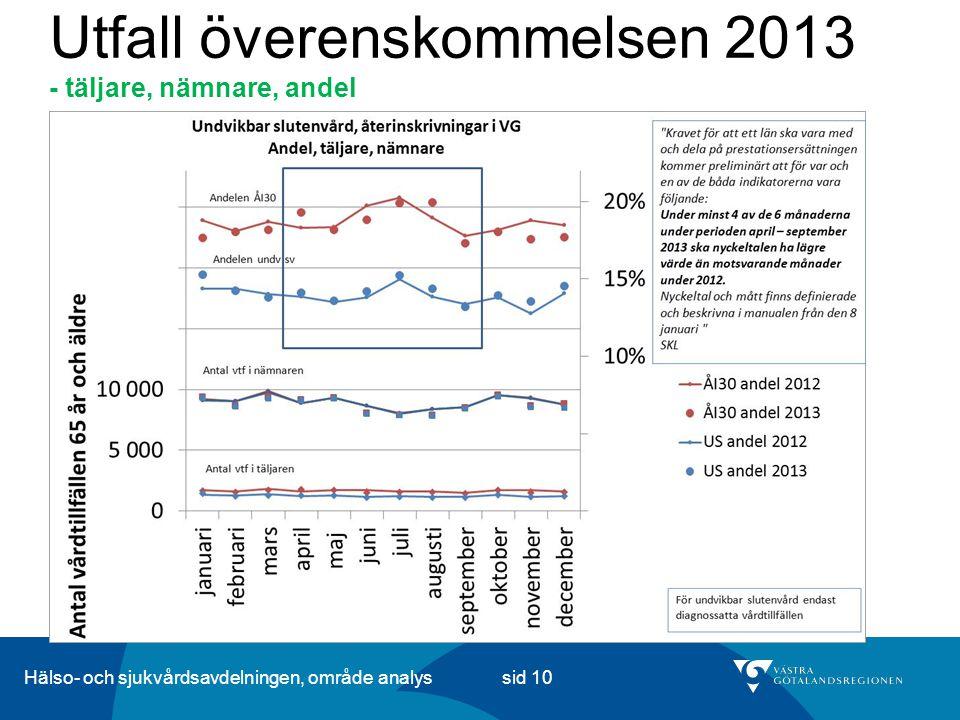 Hälso- och sjukvårdsavdelningen, område analys sid 10 Utfall överenskommelsen 2013 - täljare, nämnare, andel