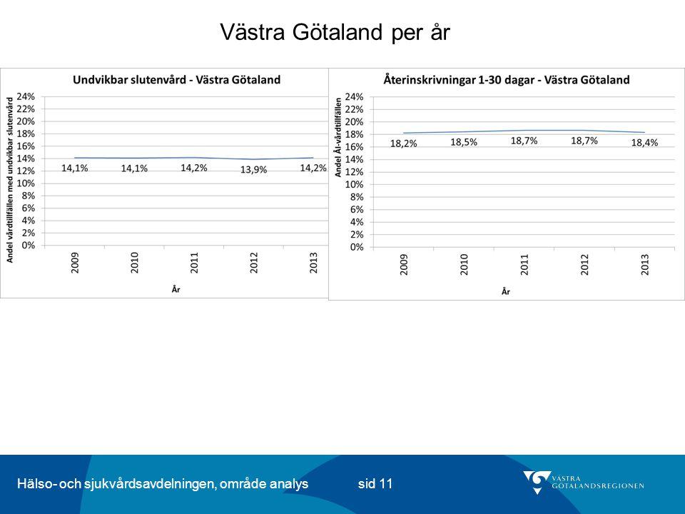 Hälso- och sjukvårdsavdelningen, område analys sid 11 Västra Götaland per år