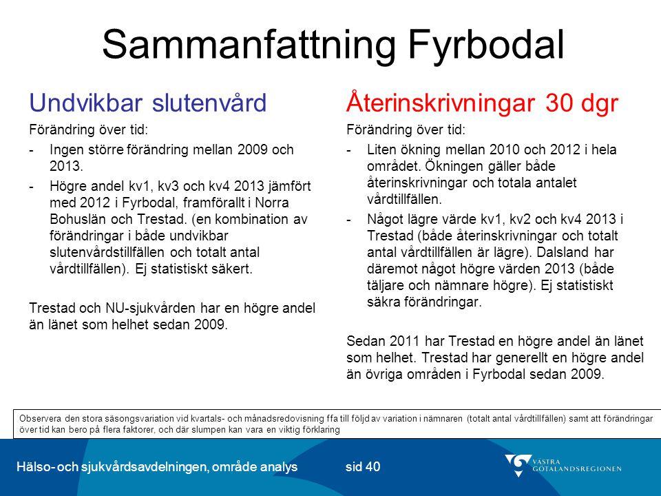 Hälso- och sjukvårdsavdelningen, område analys sid 40 Sammanfattning Fyrbodal Återinskrivningar 30 dgr Förändring över tid: -Liten ökning mellan 2010 och 2012 i hela området.