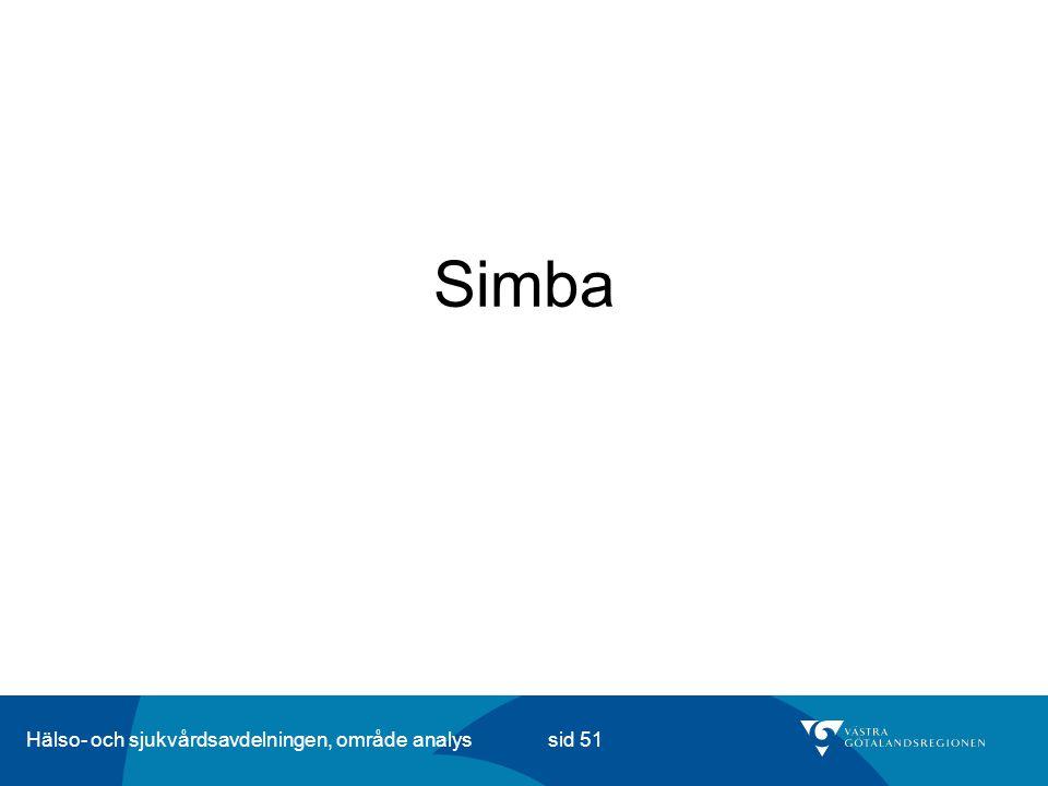 Hälso- och sjukvårdsavdelningen, område analys sid 51 Simba