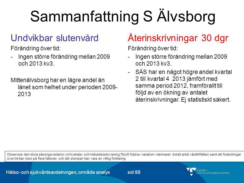 Hälso- och sjukvårdsavdelningen, område analys sid 88 Sammanfattning S Älvsborg Återinskrivningar 30 dgr Förändring över tid: -Ingen större förändring mellan 2009 och 2013 kv3.