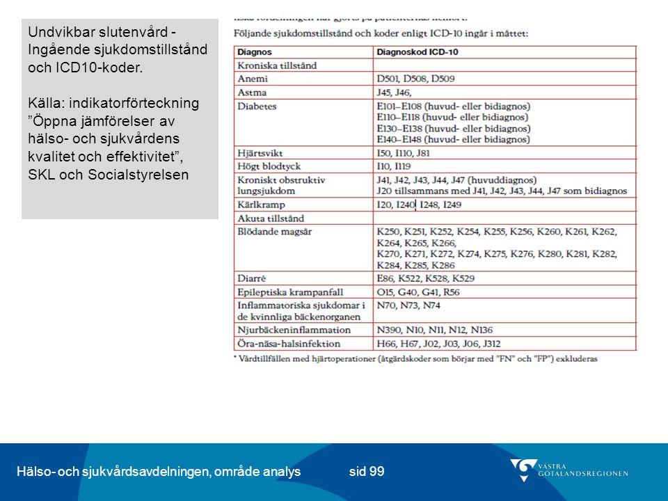 Hälso- och sjukvårdsavdelningen, område analys sid 99 Undvikbar slutenvård - Ingående sjukdomstillstånd och ICD10-koder.