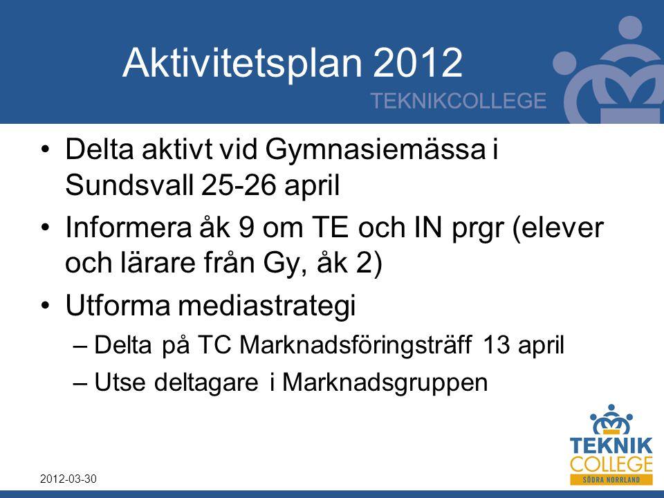 Aktivitetsplan 2012 Delta aktivt vid Gymnasiemässa i Sundsvall 25-26 april Informera åk 9 om TE och IN prgr (elever och lärare från Gy, åk 2) Utforma