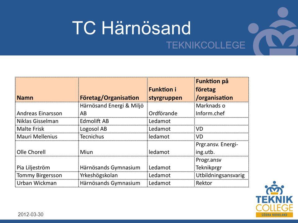 TC Härnösand 2012-03-30
