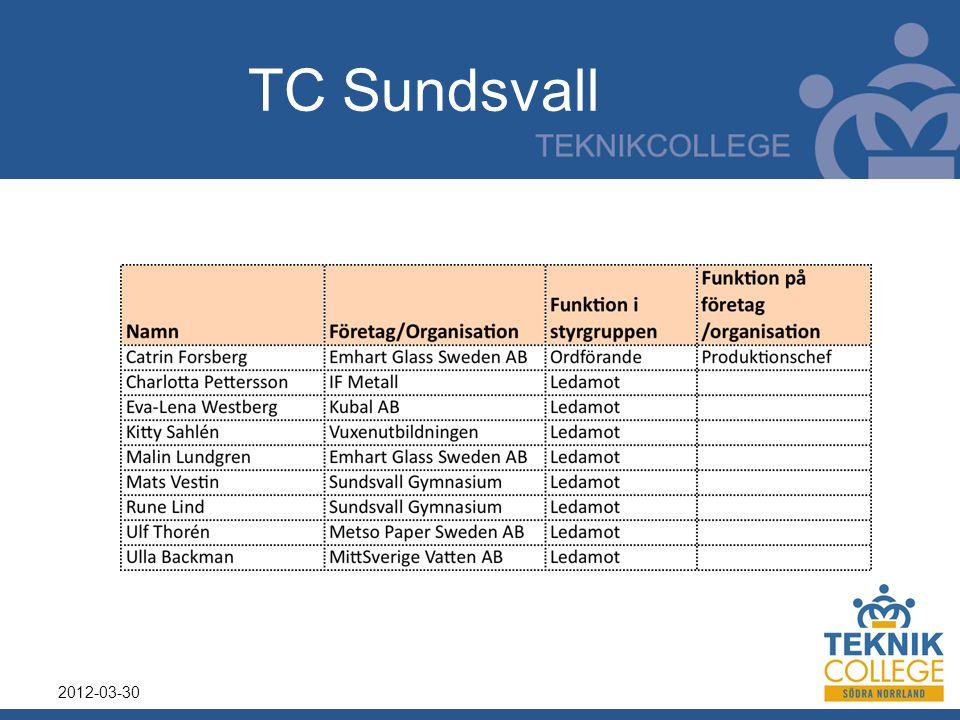 TC Sundsvall 2012-03-30