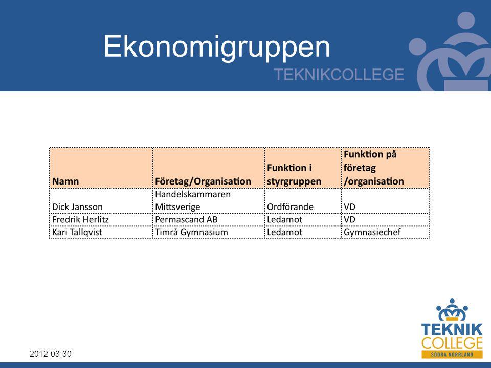 Process 2012-03-30 Analys / Utvärdering Prioriterade områden Mål och handlings- planer Uppföljning Värderingar Verktyg Arbetssätt Drivkrafter Ständiga förbättringar