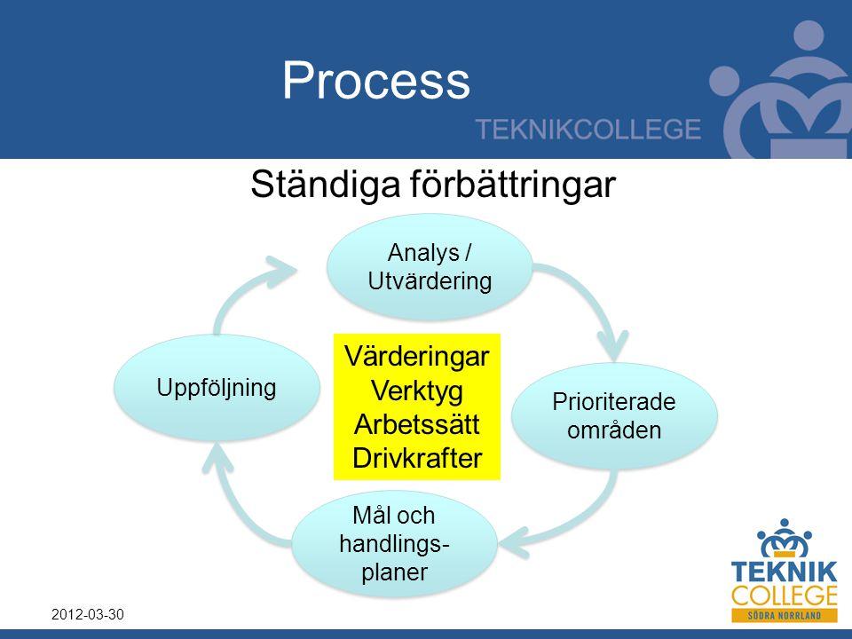 Process 2012-03-30 Analys / Utvärdering Prioriterade områden Mål och handlings- planer Uppföljning Värderingar Verktyg Arbetssätt Drivkrafter Ständiga