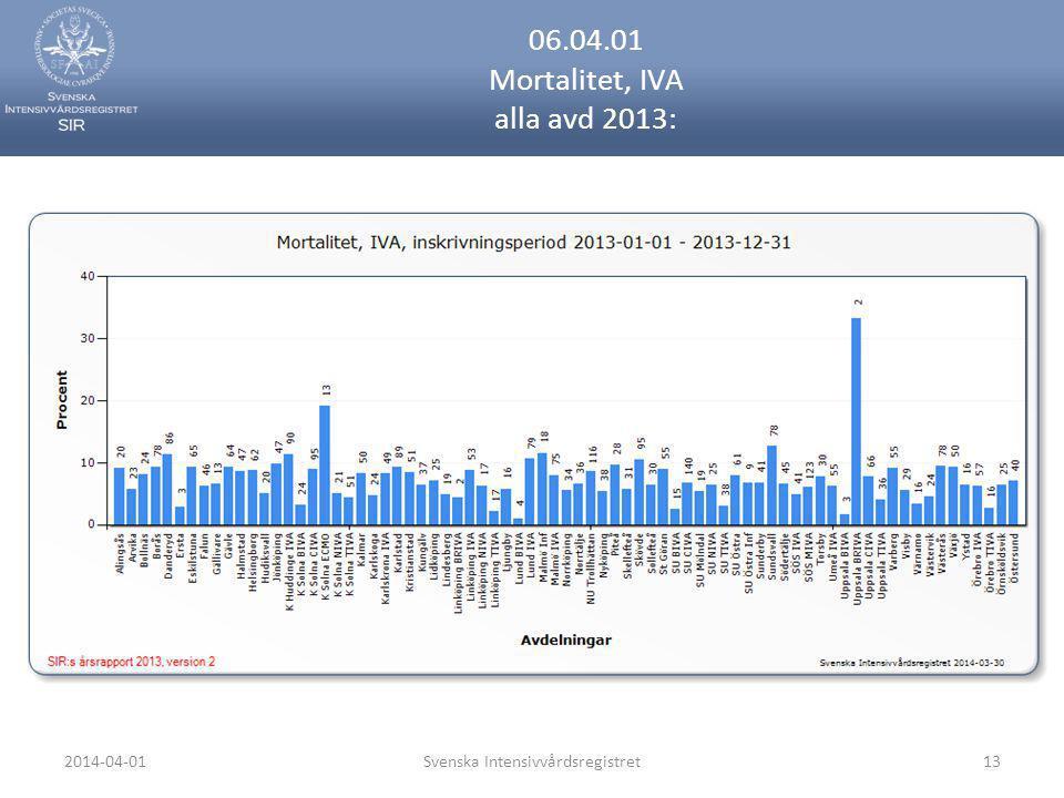 2014-04-01Svenska Intensivvårdsregistret13 06.04.01 Mortalitet, IVA alla avd 2013:
