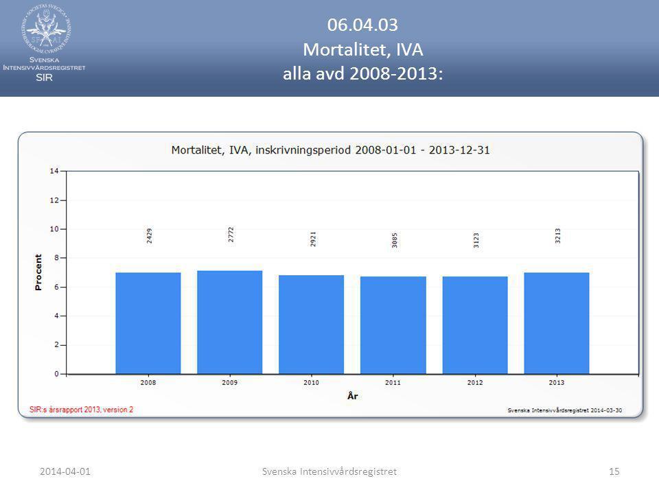 2014-04-01Svenska Intensivvårdsregistret15 06.04.03 Mortalitet, IVA alla avd 2008-2013: