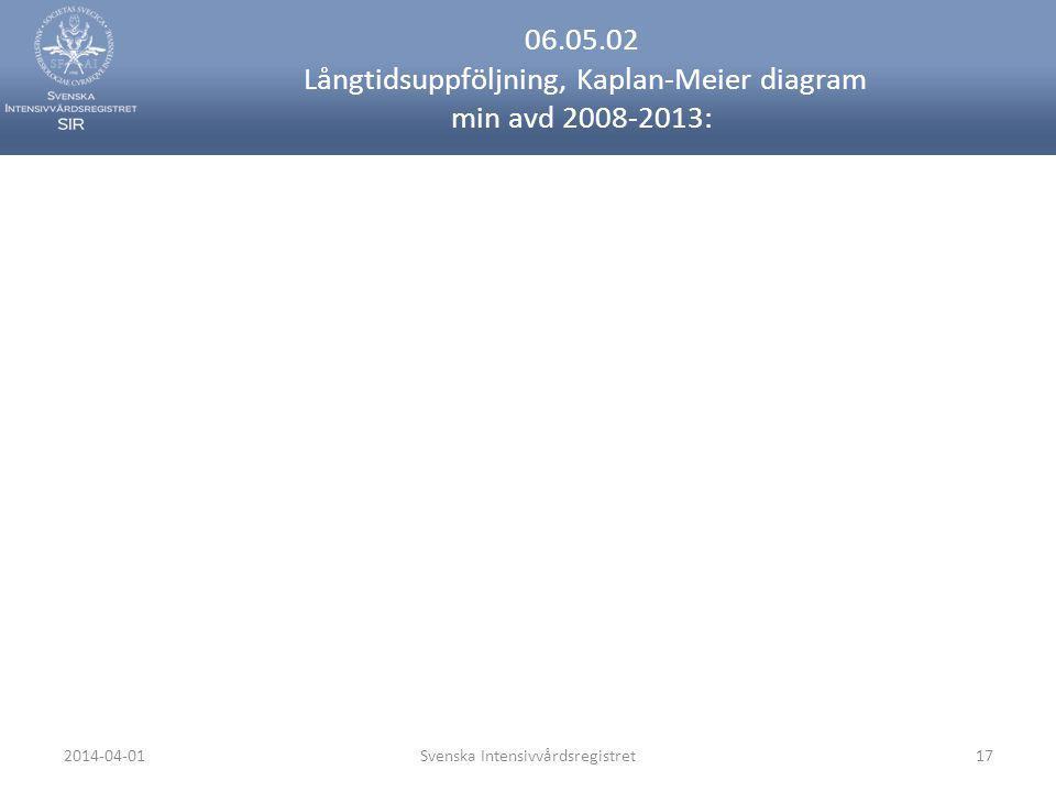 2014-04-01Svenska Intensivvårdsregistret17 06.05.02 Långtidsuppföljning, Kaplan-Meier diagram min avd 2008-2013: