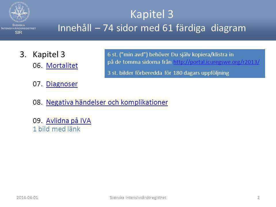 2014-04-01Svenska Intensivvårdsregistret43 07.03.01.01 Malign tumör utan spec lokal (C80.9) förekomst per avd 2013: