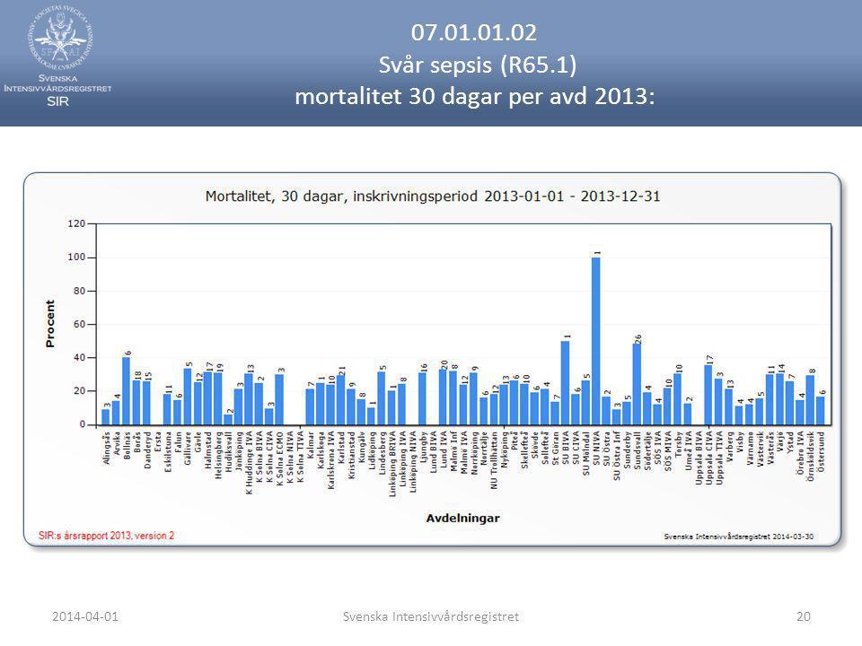 2014-04-01Svenska Intensivvårdsregistret20 07.01.01.02 Svår sepsis (R65.1) mortalitet 30 dagar per avd 2013: