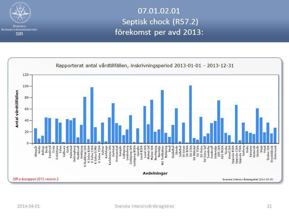 2014-04-01Svenska Intensivvårdsregistret21 07.01.02.01 Septisk chock (R57.2) förekomst per avd 2013:
