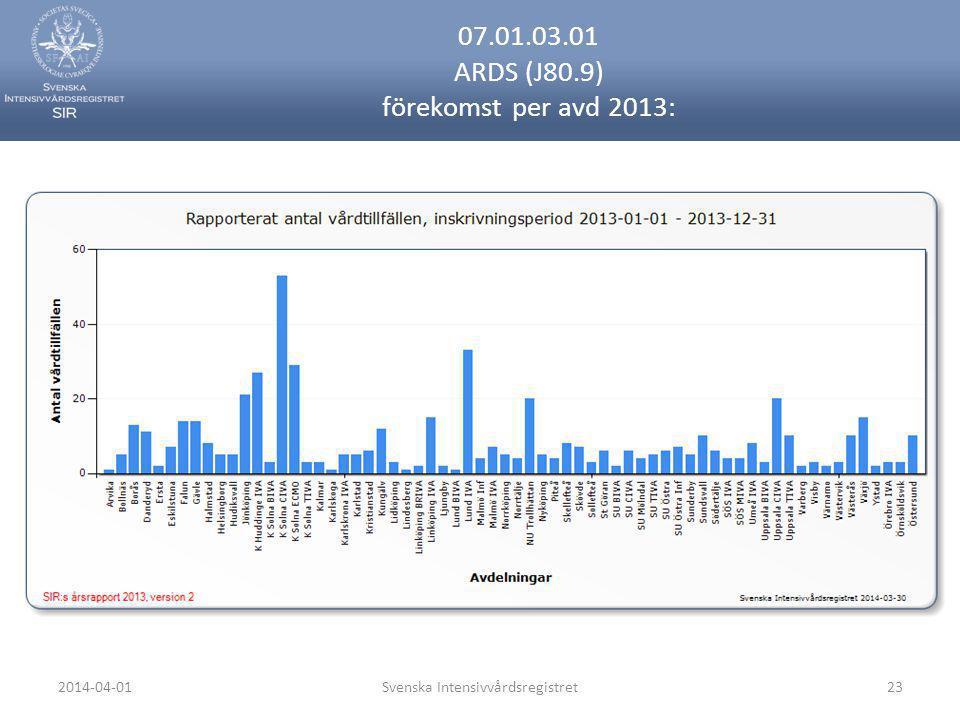 2014-04-01Svenska Intensivvårdsregistret23 07.01.03.01 ARDS (J80.9) förekomst per avd 2013:
