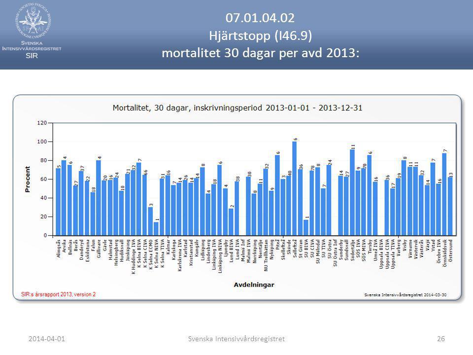 2014-04-01Svenska Intensivvårdsregistret26 07.01.04.02 Hjärtstopp (I46.9) mortalitet 30 dagar per avd 2013: