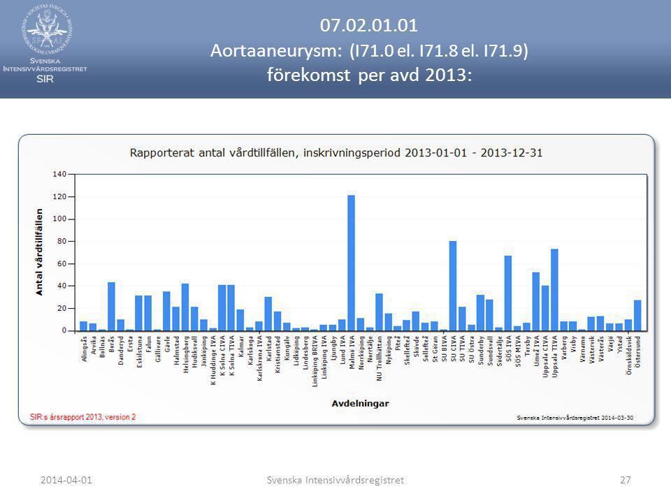 2014-04-01Svenska Intensivvårdsregistret27 07.02.01.01 Aortaaneurysm: (I71.0 el. I71.8 el. I71.9) förekomst per avd 2013: