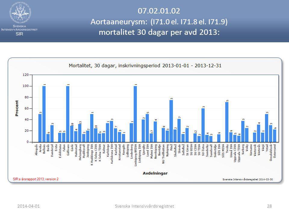 2014-04-01Svenska Intensivvårdsregistret28 07.02.01.02 Aortaaneurysm: (I71.0 el. I71.8 el. I71.9) mortalitet 30 dagar per avd 2013: