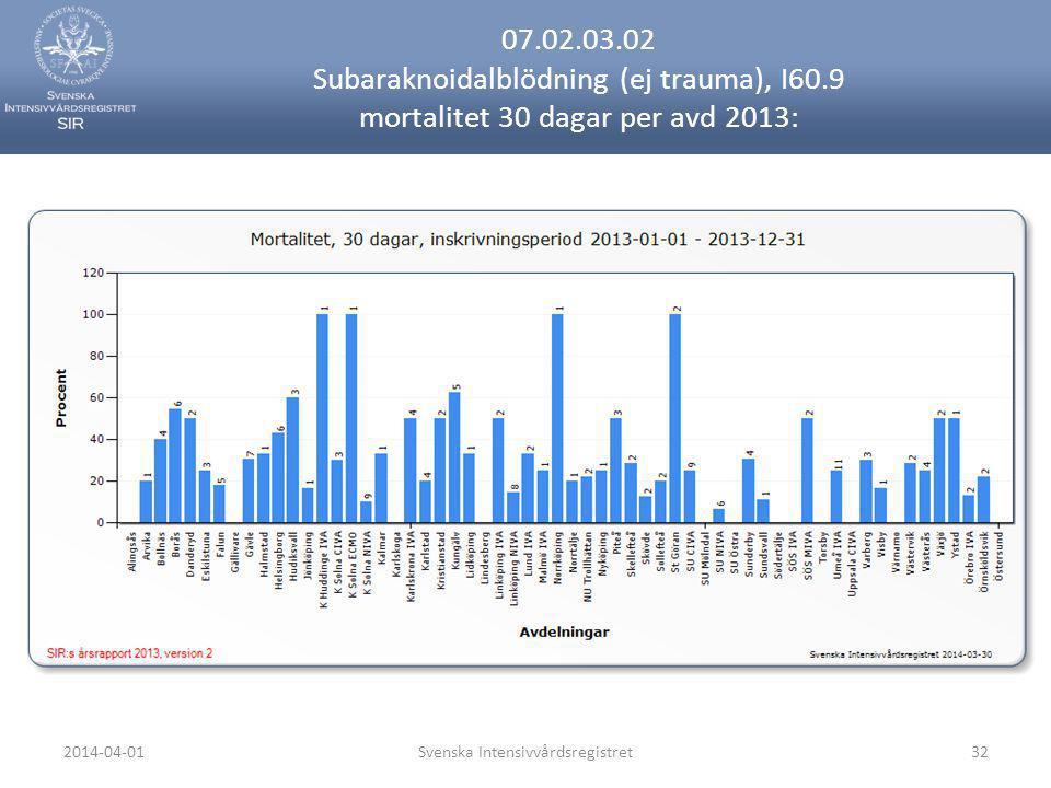 2014-04-01Svenska Intensivvårdsregistret32 07.02.03.02 Subaraknoidalblödning (ej trauma), I60.9 mortalitet 30 dagar per avd 2013: