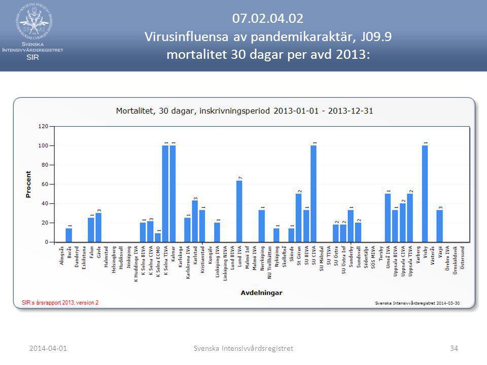2014-04-01Svenska Intensivvårdsregistret34 07.02.04.02 Virusinfluensa av pandemikaraktär, J09.9 mortalitet 30 dagar per avd 2013: