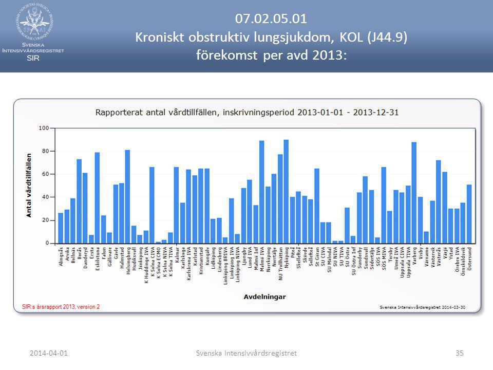 2014-04-01Svenska Intensivvårdsregistret35 07.02.05.01 Kroniskt obstruktiv lungsjukdom, KOL (J44.9) förekomst per avd 2013: