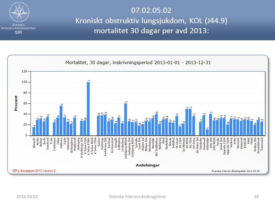 2014-04-01Svenska Intensivvårdsregistret36 07.02.05.02 Kroniskt obstruktiv lungsjukdom, KOL (J44.9) mortalitet 30 dagar per avd 2013: